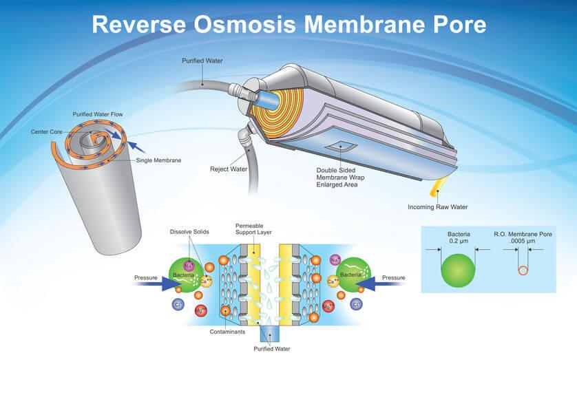 reverse osmosis   LCR Health